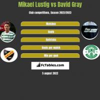 Mikael Lustig vs David Gray h2h player stats