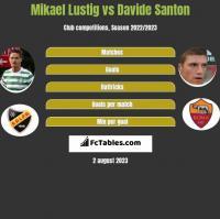Mikael Lustig vs Davide Santon h2h player stats