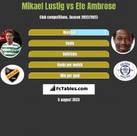 Mikael Lustig vs Efe Ambrose h2h player stats
