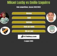 Mikael Lustig vs Emilio Izaguirre h2h player stats