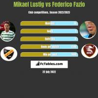 Mikael Lustig vs Federico Fazio h2h player stats