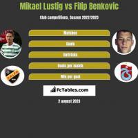 Mikael Lustig vs Filip Benkovic h2h player stats