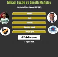 Mikael Lustig vs Gareth McAuley h2h player stats