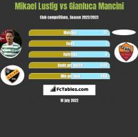 Mikael Lustig vs Gianluca Mancini h2h player stats