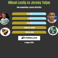 Mikael Lustig vs Jeremy Toljan h2h player stats