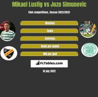 Mikael Lustig vs Jozo Simunovic h2h player stats