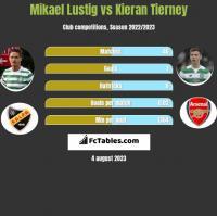 Mikael Lustig vs Kieran Tierney h2h player stats