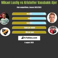 Mikael Lustig vs Kristoffer Vassbakk Ajer h2h player stats