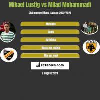 Mikael Lustig vs Milad Mohammadi h2h player stats