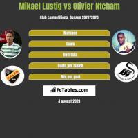 Mikael Lustig vs Olivier Ntcham h2h player stats
