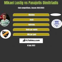 Mikael Lustig vs Panajotis Dimitriadis h2h player stats