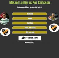 Mikael Lustig vs Per Karlsson h2h player stats