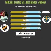 Mikael Lustig vs Alexander Jallow h2h player stats