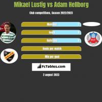 Mikael Lustig vs Adam Hellborg h2h player stats