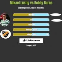 Mikael Lustig vs Bobby Burns h2h player stats
