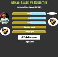 Mikael Lustig vs Robin Tihi h2h player stats