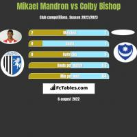 Mikael Mandron vs Colby Bishop h2h player stats