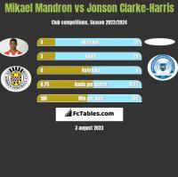 Mikael Mandron vs Jonson Clarke-Harris h2h player stats
