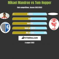 Mikael Mandron vs Tom Hopper h2h player stats