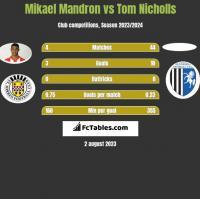 Mikael Mandron vs Tom Nicholls h2h player stats