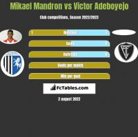 Mikael Mandron vs Victor Adeboyejo h2h player stats