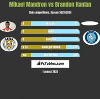 Mikael Mandron vs Brandon Hanlan h2h player stats