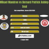 Mikael Mandron vs Bernard Patrick Ashley-Seal h2h player stats