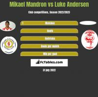 Mikael Mandron vs Luke Andersen h2h player stats