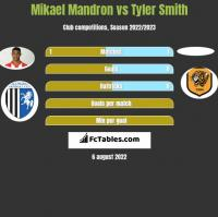 Mikael Mandron vs Tyler Smith h2h player stats