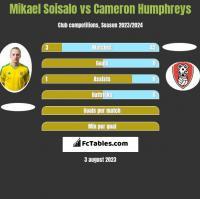 Mikael Soisalo vs Cameron Humphreys h2h player stats