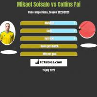 Mikael Soisalo vs Collins Fai h2h player stats