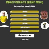 Mikael Soisalo vs Damien Marcq h2h player stats