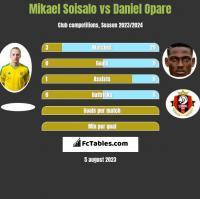 Mikael Soisalo vs Daniel Opare h2h player stats