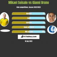 Mikael Soisalo vs Gianni Bruno h2h player stats
