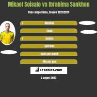 Mikael Soisalo vs Ibrahima Sankhon h2h player stats