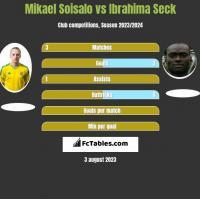Mikael Soisalo vs Ibrahima Seck h2h player stats