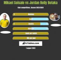 Mikael Soisalo vs Jordan Rolly Botaka h2h player stats