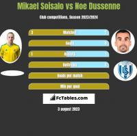 Mikael Soisalo vs Noe Dussenne h2h player stats