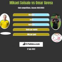 Mikael Soisalo vs Omar Govea h2h player stats