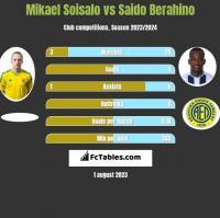 Mikael Soisalo vs Saido Berahino h2h player stats