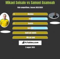 Mikael Soisalo vs Samuel Asamoah h2h player stats
