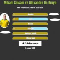 Mikael Soisalo vs Alexandre De Bruyn h2h player stats