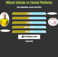 Mikael Soisalo vs Ewoud Pletinckx h2h player stats