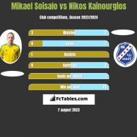 Mikael Soisalo vs Nikos Kainourgios h2h player stats