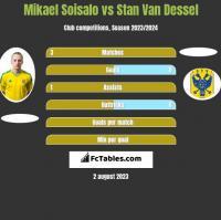 Mikael Soisalo vs Stan Van Dessel h2h player stats