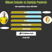 Mikael Soisalo vs Damjan Pavlovic h2h player stats