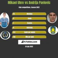 Mikael Uhre vs Andrija Pavlovic h2h player stats