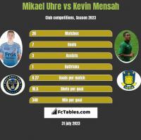 Mikael Uhre vs Kevin Mensah h2h player stats