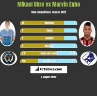 Mikael Uhre vs Marvin Egho h2h player stats