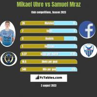 Mikael Uhre vs Samuel Mraz h2h player stats
